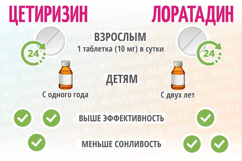 Инфографика основных отличий цетиризина от лоратадина